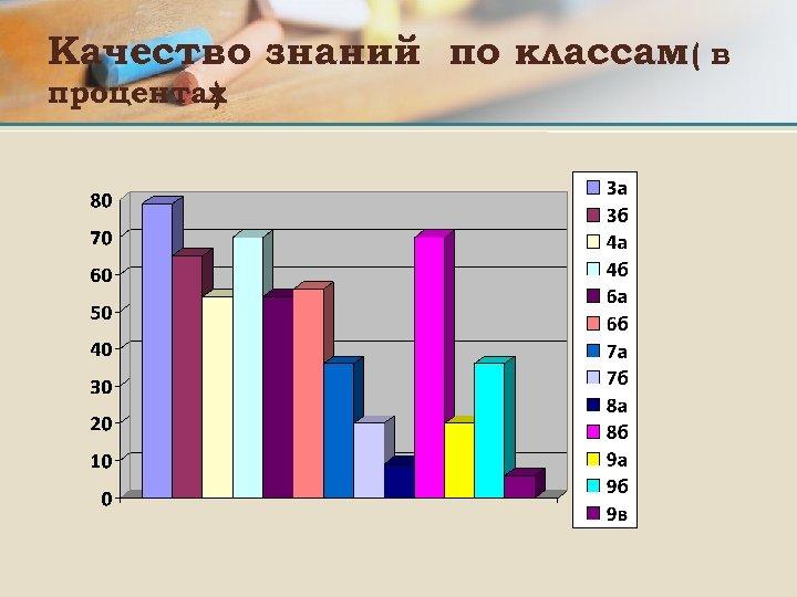 Качество знаний по классам( в процентах )