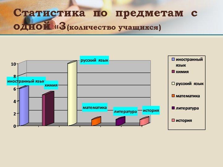 Статистика по предметам с одной « 3 (количество учащихся) »