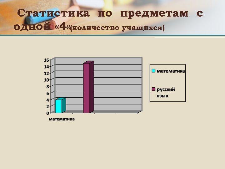 Статистика по предметам с одной « 4» (количество учащихся)