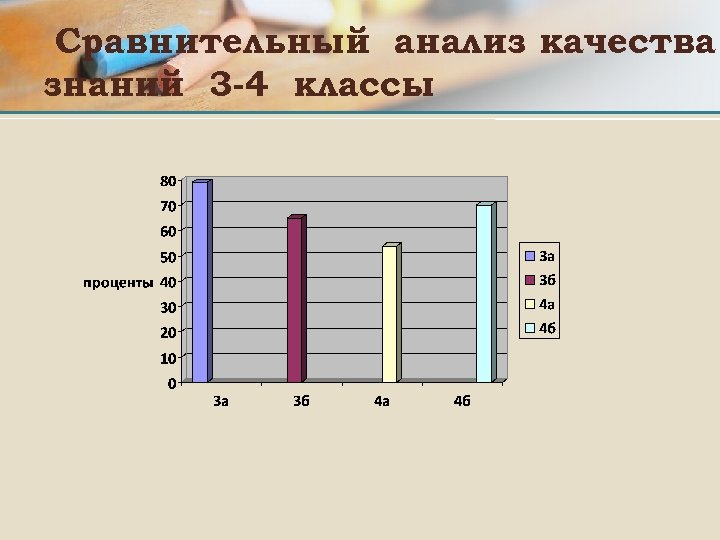 Сравнительный анализ качества знаний 3 -4 классы