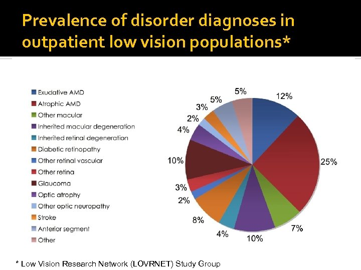 Prevalence of disorder diagnoses in outpatient low vision populations* * Low Vision Research Network