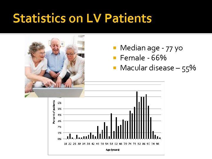 Statistics on LV Patients Median age - 77 yo Female - 66% Macular disease