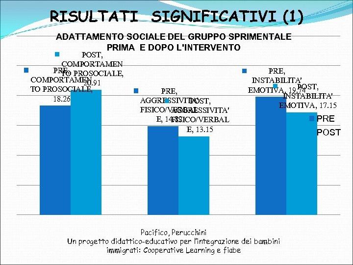 RISULTATI SIGNIFICATIVI (1) ADATTAMENTO SOCIALE DEL GRUPPO SPRIMENTALE PRIMA E DOPO L'INTERVENTO POST, COMPORTAMEN
