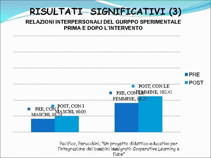 RISULTATI SIGNIFICATIVI (3) RELAZIONI INTERPERSONALI DEL GURPPO SPERIMENTALE PRIMA E DOPO L'INTERVENTO PRE POST,