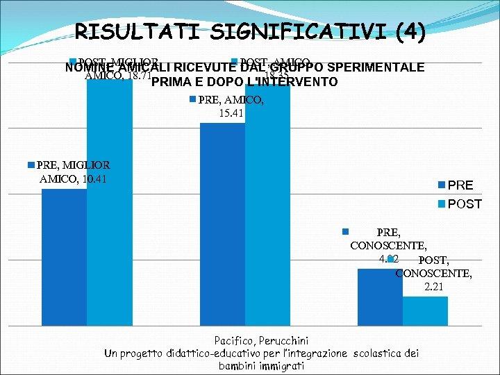 RISULTATI SIGNIFICATIVI (4) POST, MIGLIOR NOMINE AMICALI RICEVUTE POST, GRUPPO SPERIMENTALE DAL AMICO, 18.