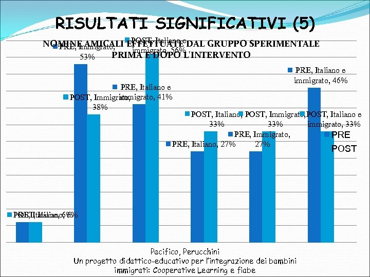 RISULTATI SIGNIFICATIVI (5) POST, Italiano NOMINE AMICALI EFFETTUATEe. DAL GRUPPO SPERIMENTALE PRE, Immigrato, immigrato,