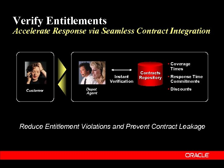 Verify Entitlements Accelerate Response via Seamless Contract Integration Instant Verification Customer Depot Agent Contracts