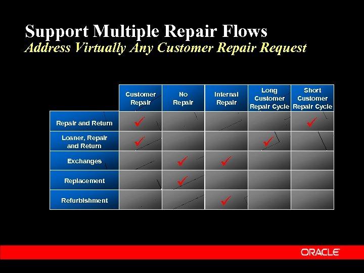 Support Multiple Repair Flows Address Virtually Any Customer Repair Request Customer Repair and Return