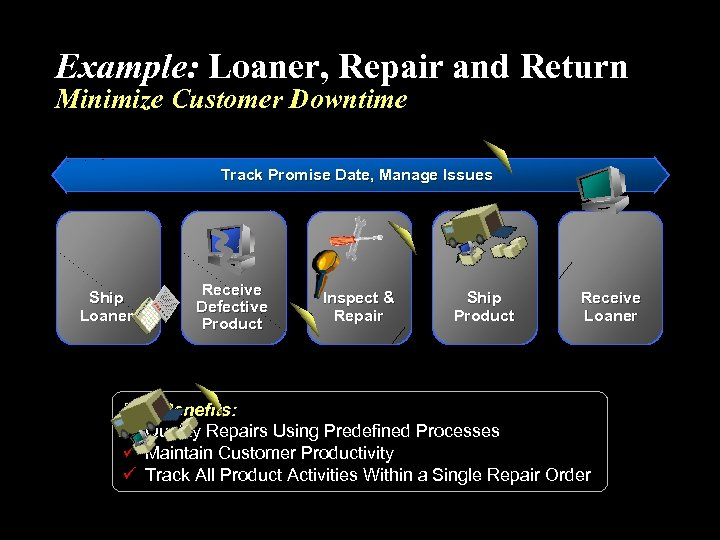 Example: Loaner, Repair and Return Minimize Customer Downtime Track Promise Date, Manage Issues Ship