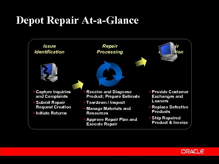 Depot Repair At-a-Glance Issue Identification • Capture Inquiries and Complaints • Submit Repair Request