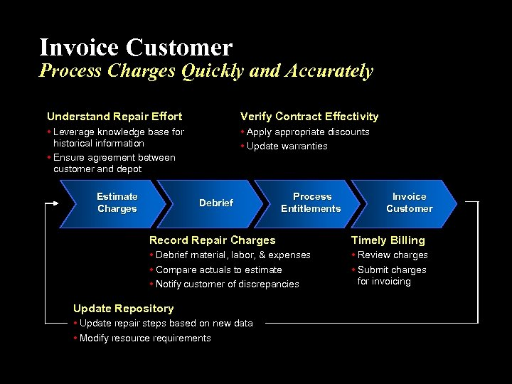 Invoice Customer Process Charges Quickly and Accurately Understand Repair Effort Verify Contract Effectivity •