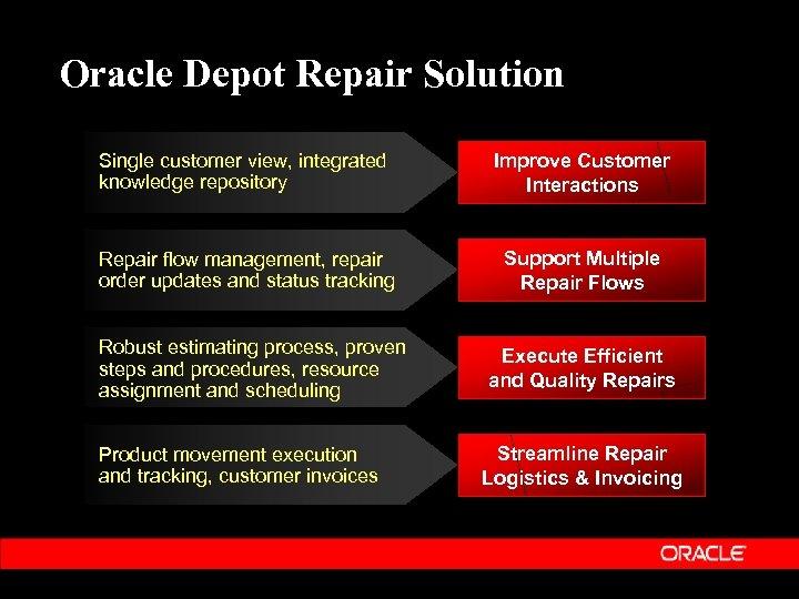 Oracle Depot Repair Solution Single customer view, integrated knowledge repository Improve Customer Interactions Repair