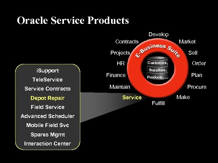 Oracle Service Products Develop Contracts Market Projects HR i. Support Tele. Service Contracts Depot
