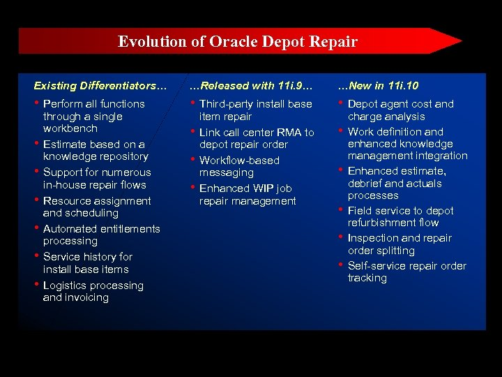 Evolution of Oracle Depot Repair Existing Differentiators… …Released with 11 i. 9… …New in
