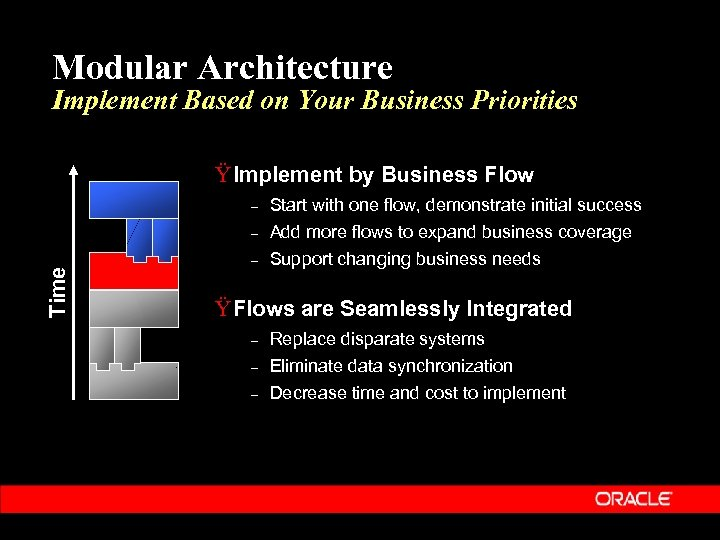 Modular Architecture Implement Based on Your Business Priorities Ÿ Implement by Business Flow Start