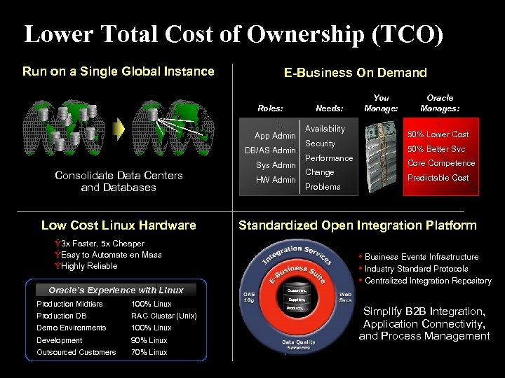 Lower Total Cost of Ownership (TCO) Run on a Single Global Instance E-Business On