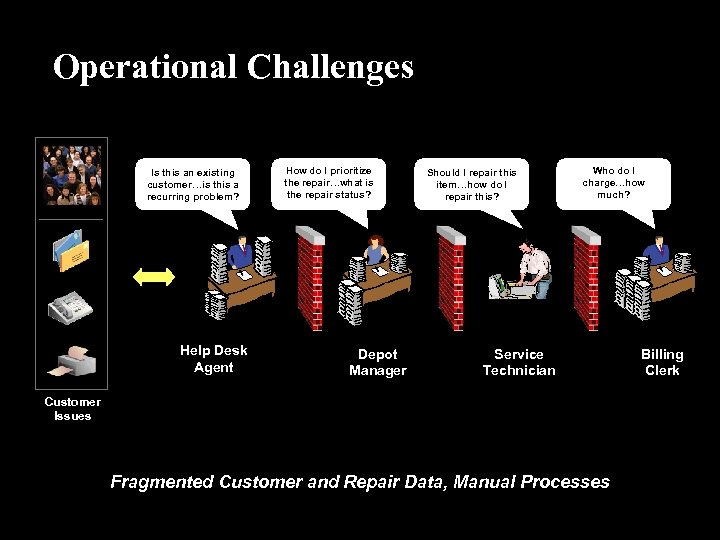 Operational Challenges Is this an existing customer…is this a recurring problem? Help Desk Agent