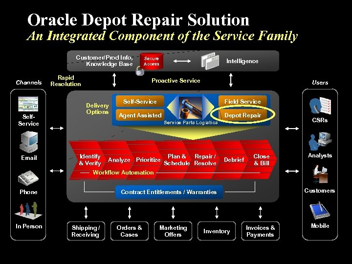 Oracle Depot Repair Solution An Integrated Component of the Service Family Customer/Prod Info, Knowledge