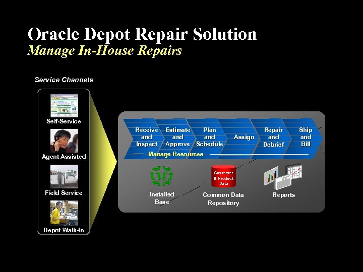 Oracle Depot Repair Solution Manage In-House Repairs Service Channels Self-Service Receive and Inspect Agent
