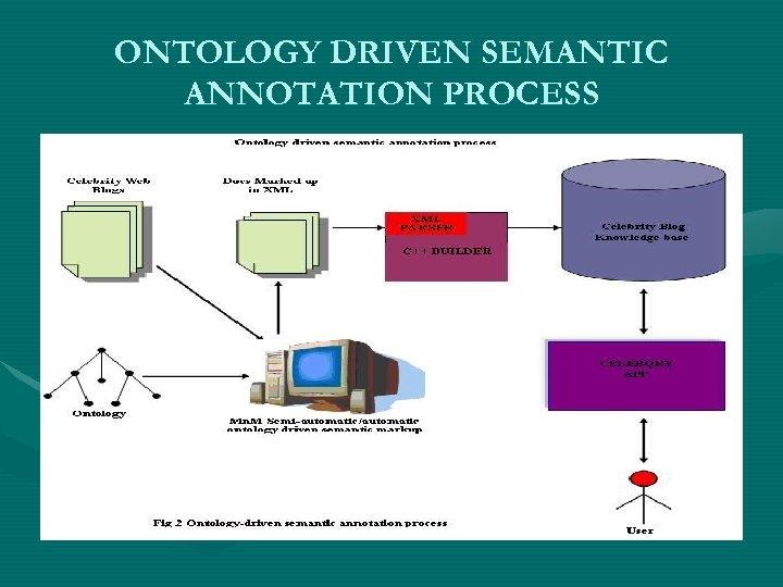 ONTOLOGY DRIVEN SEMANTIC ANNOTATION PROCESS