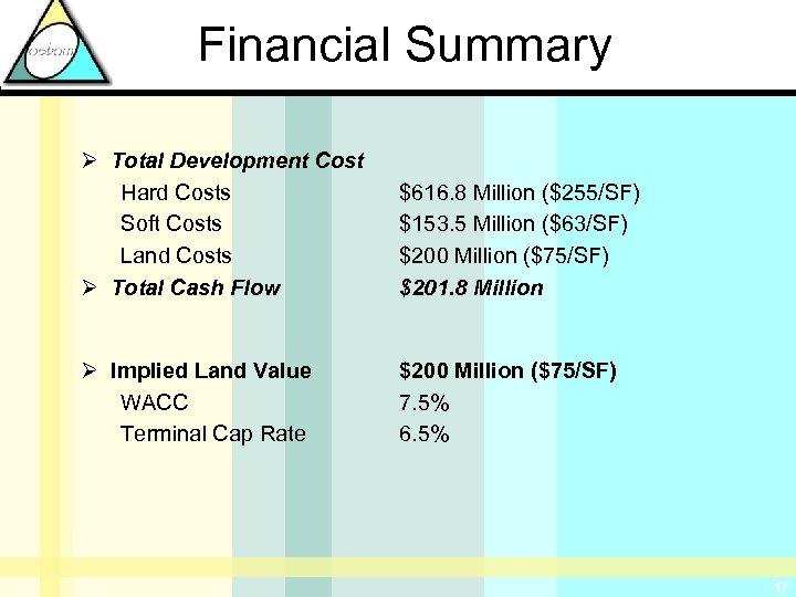 Financial Summary Ø Total Development Cost Hard Costs Soft Costs Land Costs Ø Total
