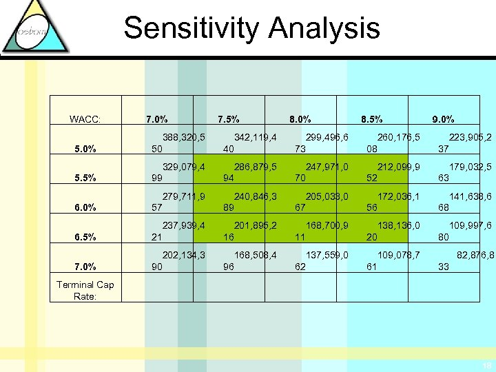 Sensitivity Analysis WACC: 7. 0% 7. 5% 8. 0% 8. 5% 9. 0% 5.