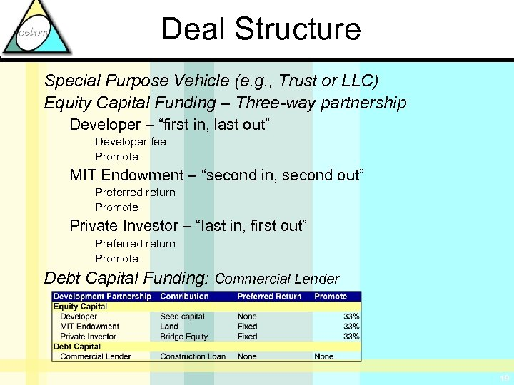 Deal Structure Special Purpose Vehicle (e. g. , Trust or LLC) Equity Capital Funding