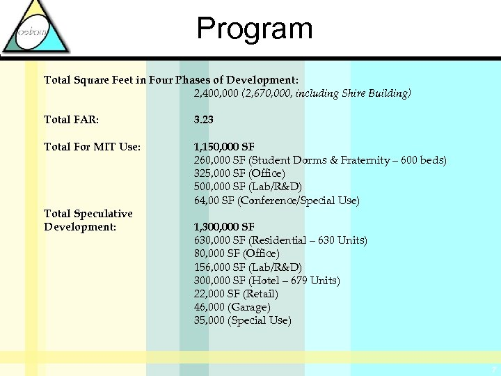 Program Total Square Feet in Four Phases of Development: 2, 400, 000 (2, 670,