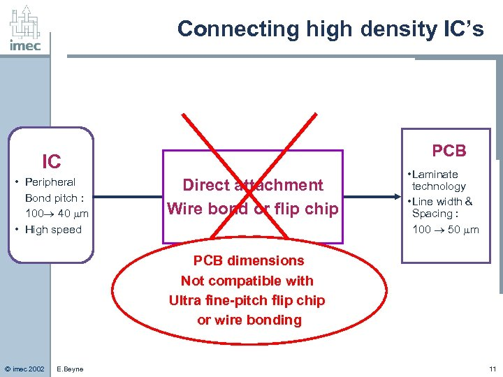 Connecting high density IC's PCB IC • Peripheral Bond pitch : 100 40 m