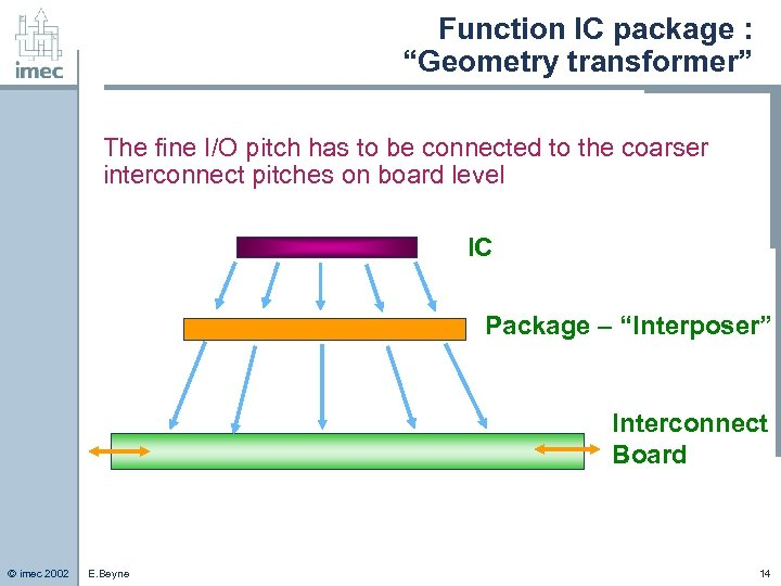 "Function IC package : ""Geometry transformer"" The fine I/O pitch has to be connected"