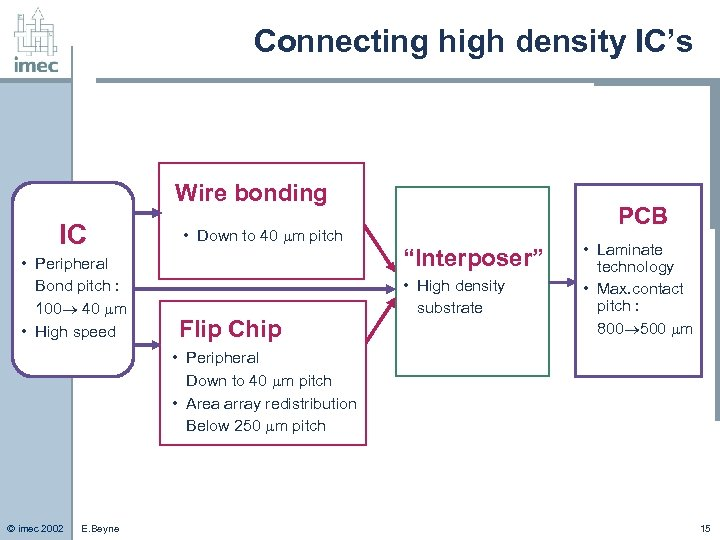 Connecting high density IC's Wire bonding IC • Peripheral Bond pitch : 100 40