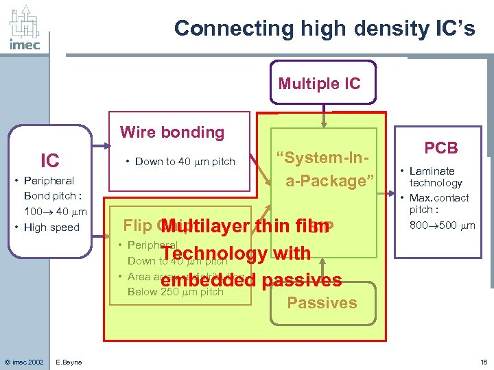Connecting high density IC's Multiple IC Wire bonding IC • Peripheral Bond pitch :