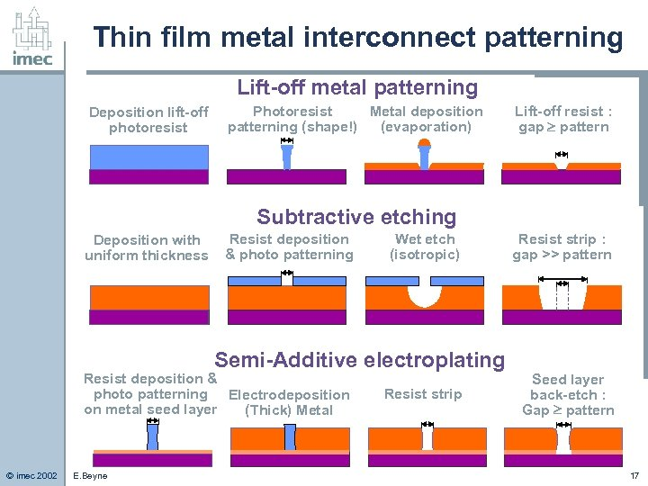 Thin film metal interconnect patterning Lift-off metal patterning Deposition lift-off photoresist Photoresist Metal deposition
