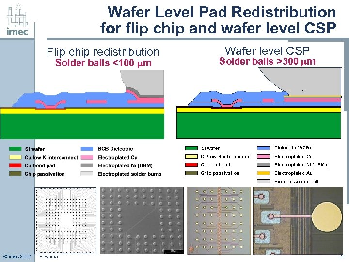 Wafer Level Pad Redistribution for flip chip and wafer level CSP Flip chip redistribution