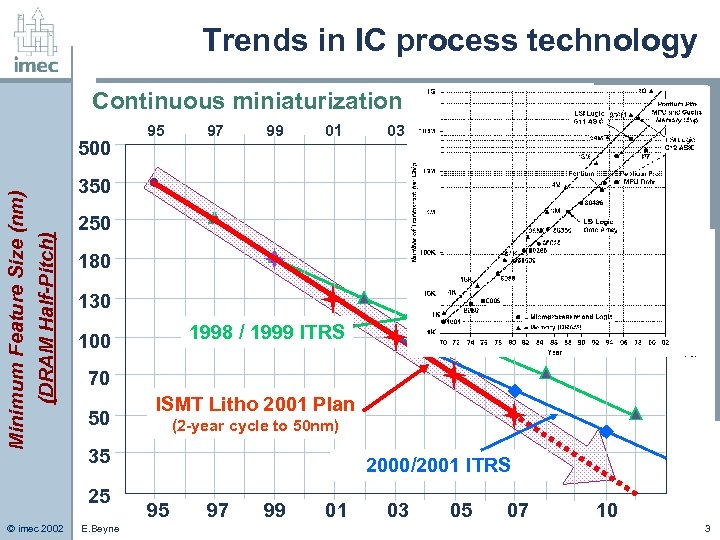 Trends in IC process technology Continuous miniaturization 97 99 01 03 05 07 10