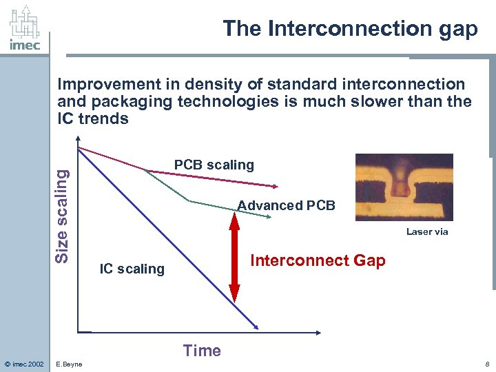 The Interconnection gap Size scaling Improvement in density of standard interconnection and packaging technologies
