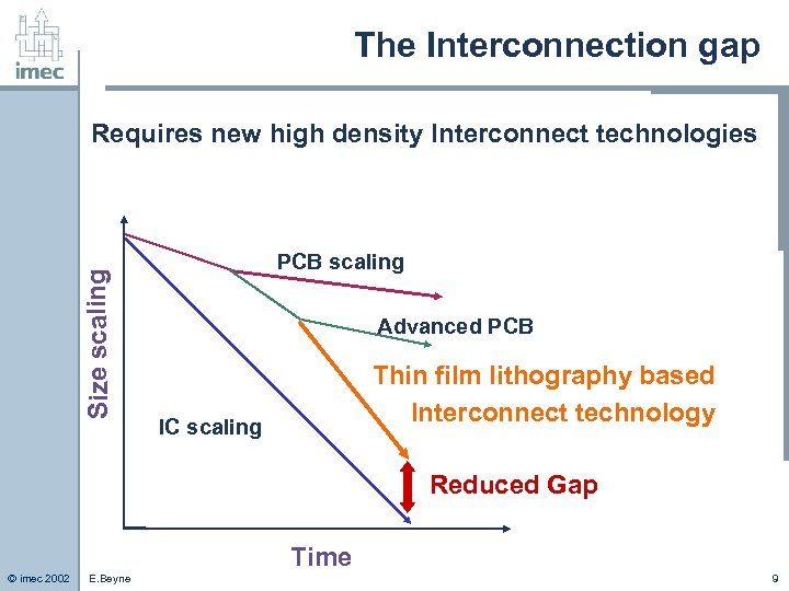 The Interconnection gap Size scaling Requires new high density Interconnect technologies PCB scaling Advanced