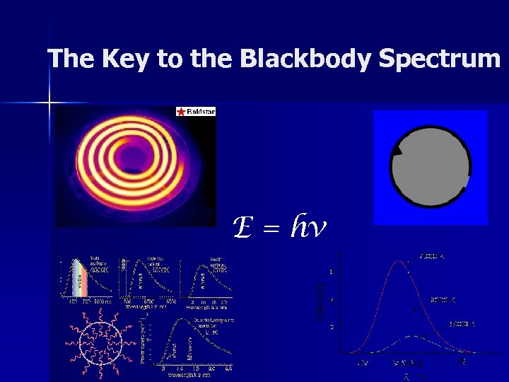 The Key to the Blackbody Spectrum E = hv