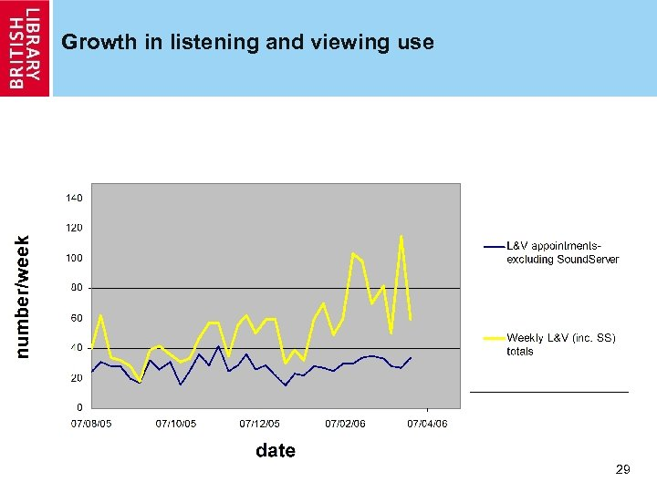 Growth in listening and viewing use 29 29
