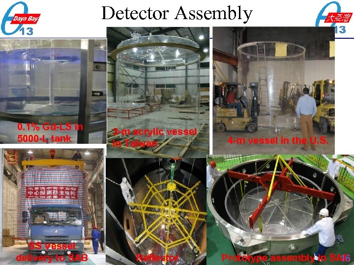 Detector Assembly 0. 1% Gd-LS in 5000 -L tank 3 -m acrylic vessel in