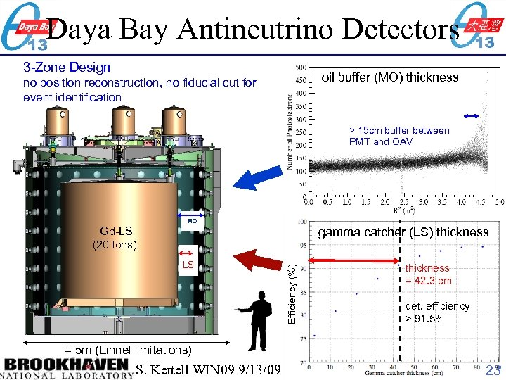 Daya Bay Antineutrino Detectors 3 -Zone Design oil buffer (MO) thickness no position reconstruction,