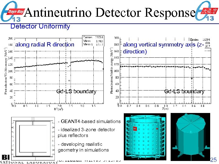 Antineutrino Detector Response Detector Uniformity along radial R direction Gd-LS boundary along vertical symmetry