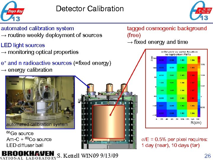 Detector Calibration LED light sources → monitoring optical properties e+ and n radioactive sources