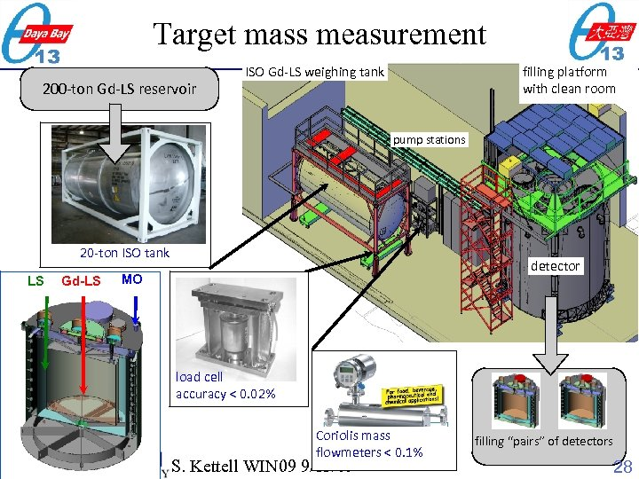 Target mass measurement 200 -ton Gd-LS reservoir ISO Gd-LS weighing tank filling platform with