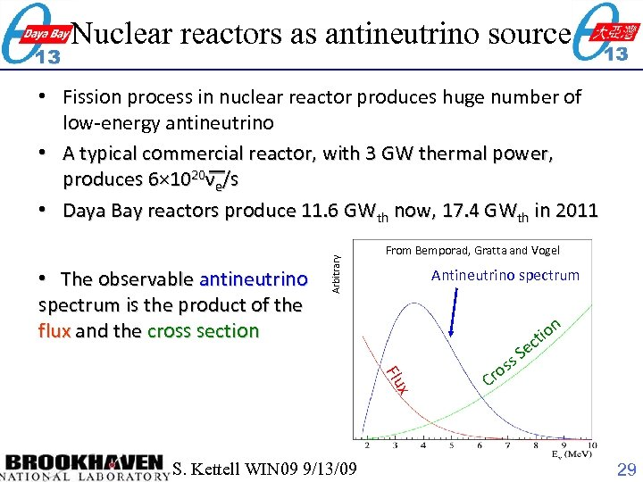Nuclear reactors as antineutrino source • The observable antineutrino spectrum is the product of