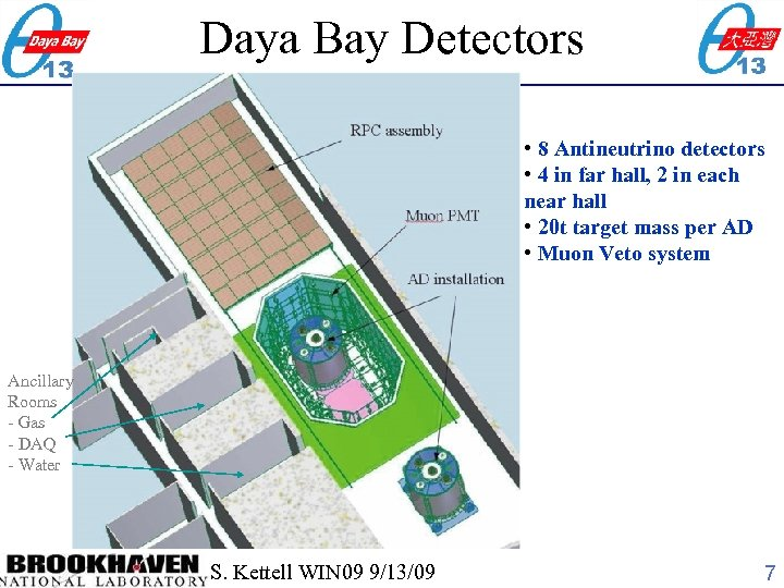 Daya Bay Detectors • 8 Antineutrino detectors • 4 in far hall, 2 in
