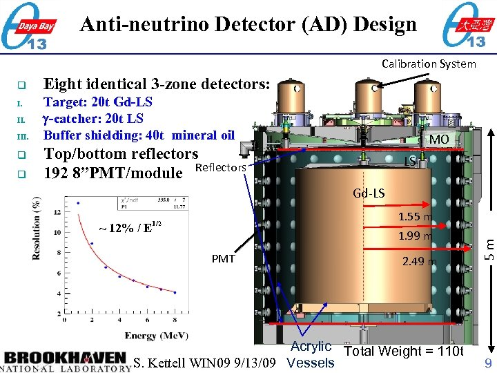 Anti-neutrino Detector (AD) Design Calibration System I. III. q q Eight identical 3 -zone
