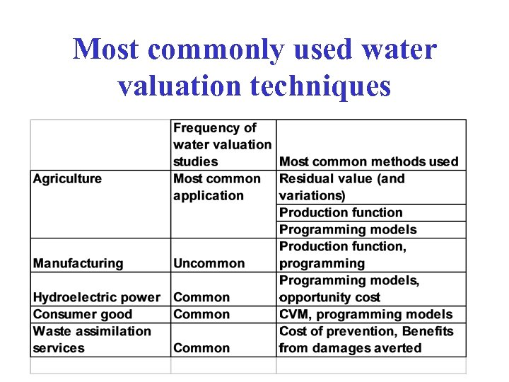 Most commonly used water valuation techniques