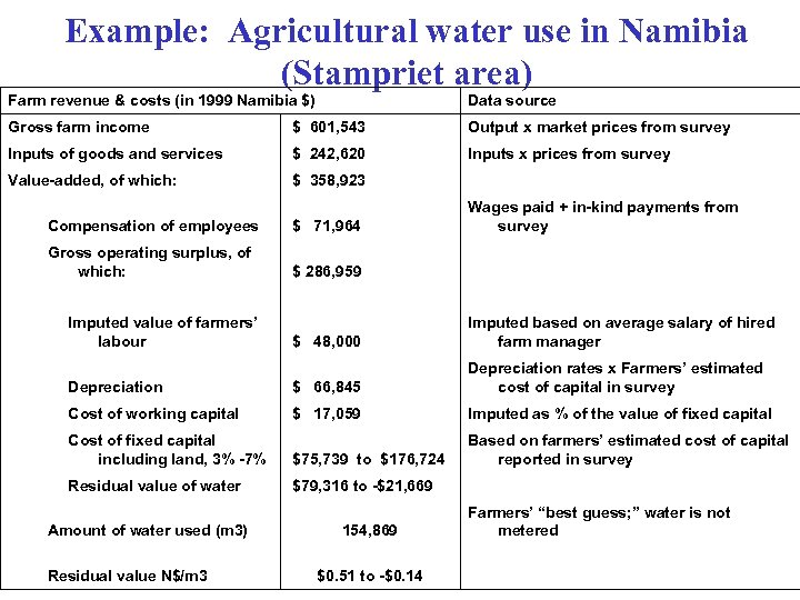 Example: Agricultural water use in Namibia (Stampriet area) Farm revenue & costs (in 1999