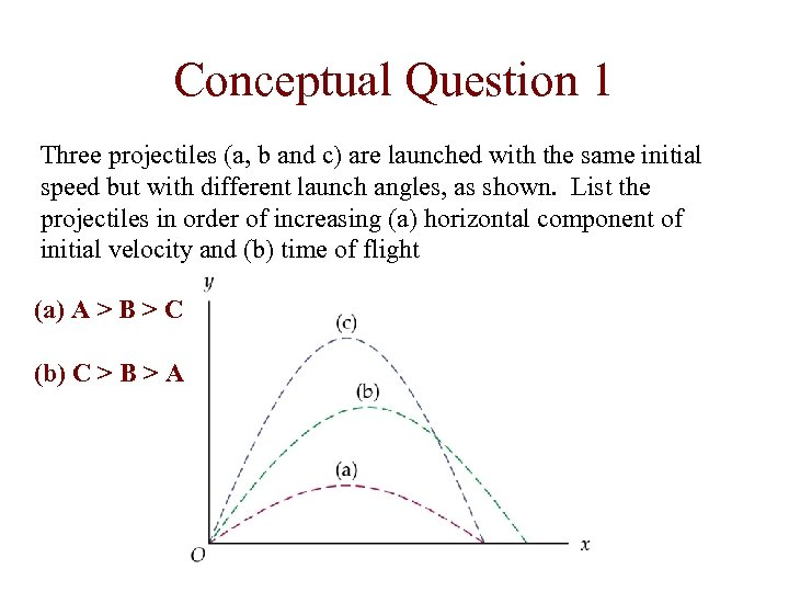 Conceptual Question 1 Three projectiles (a, b and c) are launched with the same